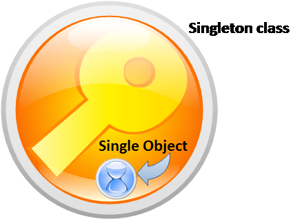 Creating Singleton Class in Java- Tech blog