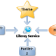 call service from one portlet to another portlet in liferay