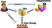 Users, Site, Organization and User Group in Liferay and its association