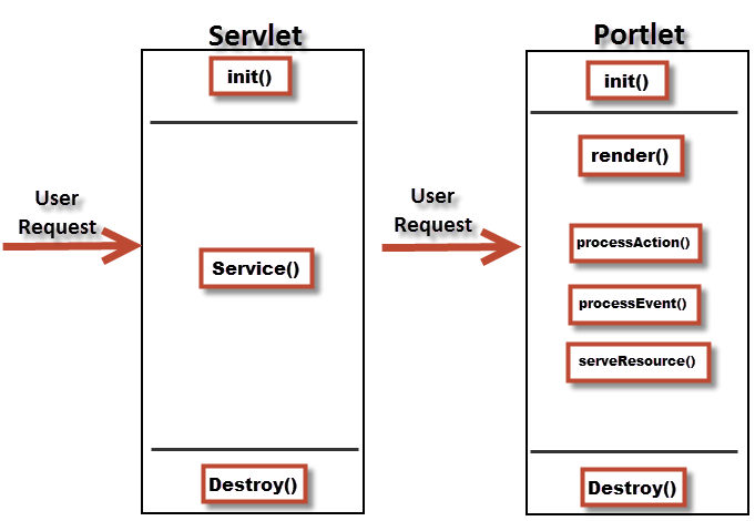 Portlet Phases and Lifecycle Methods - Lifecycle methods of Servlet and Portlet