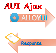 AUI Ajax call in Liferay Portlet