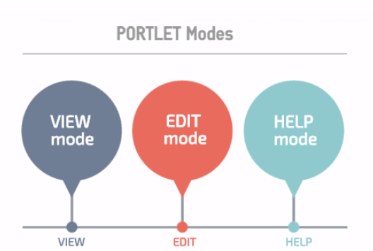 Portlet Modes in Liferay